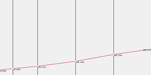 Wire TFR CSV Graph Files for Escribe DNA